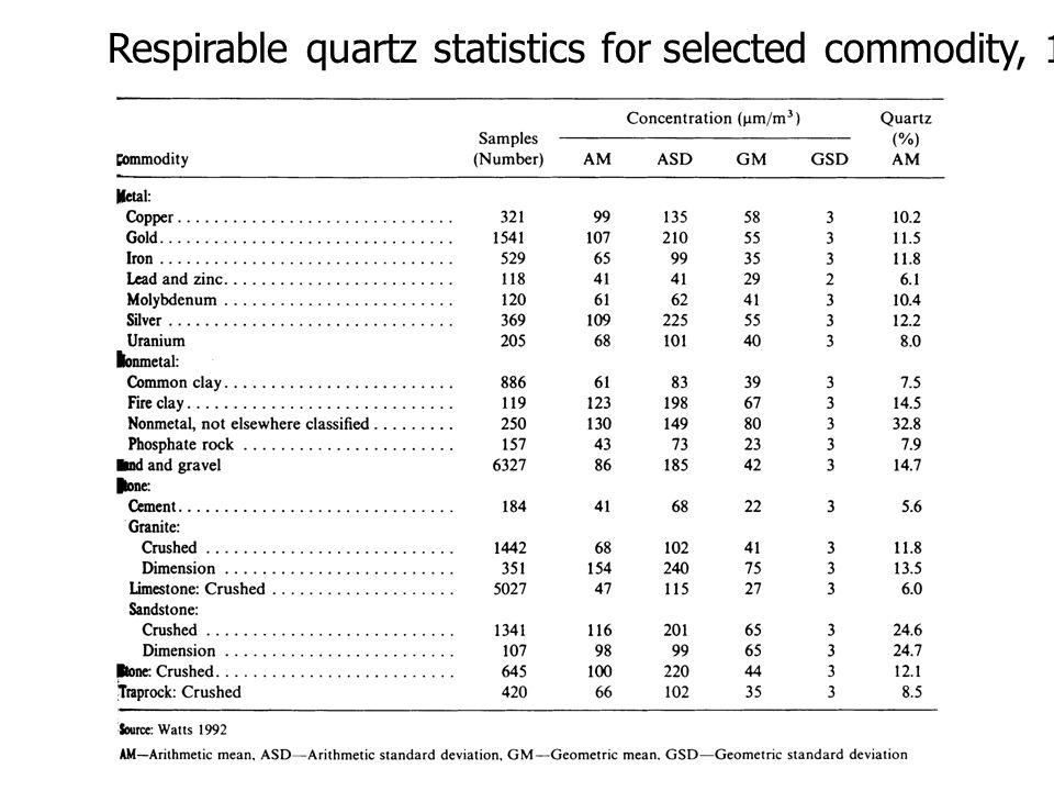 Respirable quartz statistics for selected commodity, 1985 - 1990