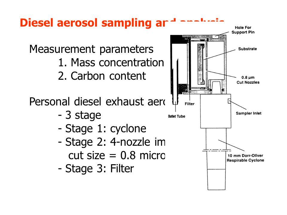 Diesel aerosol sampling and analysis Measurement parameters 1.