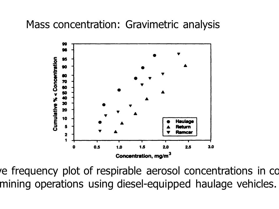 Mass concentration: Gravimetric analysis Cumulative frequency plot of respirable aerosol concentrations in continuous mining operations using diesel-equipped haulage vehicles.