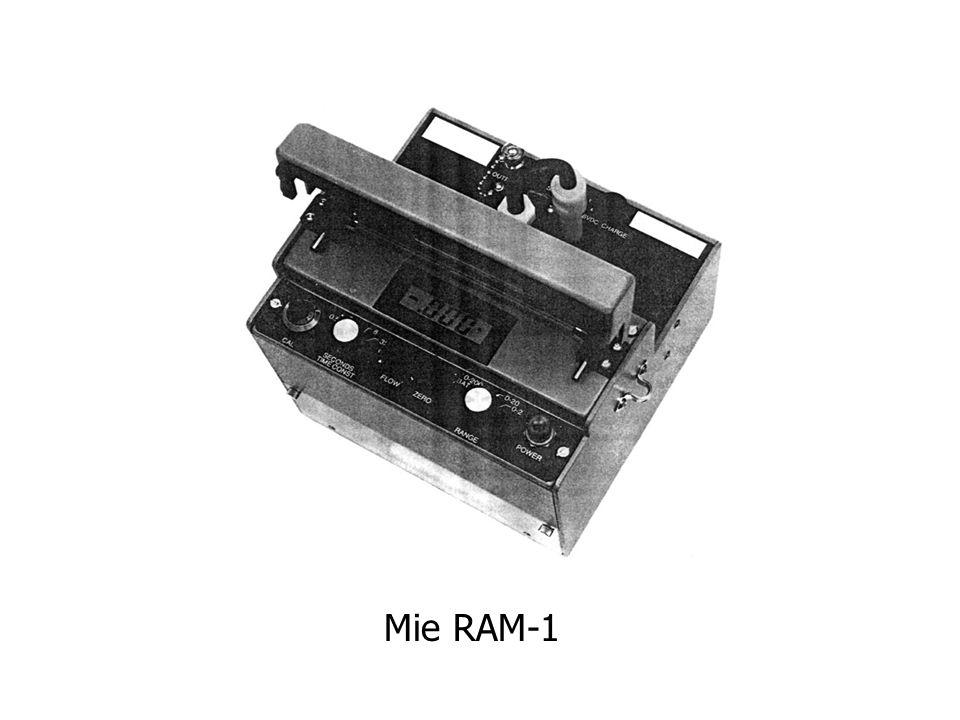 Mie RAM-1