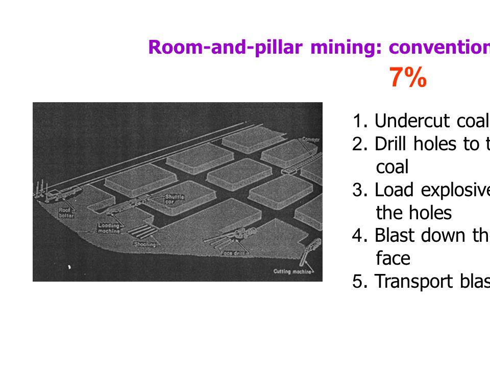 Room-and-pillar mining: conventional 1.Undercut coal slot 2.