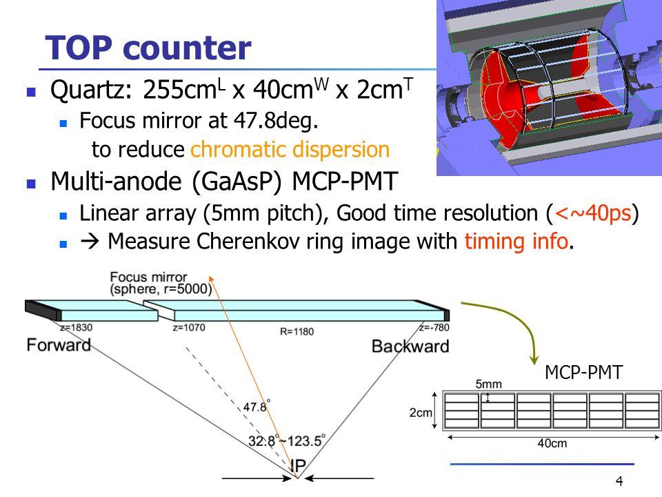 4 TOP counter Quartz: 255cm L x 40cm W x 2cm T Focus mirror at 47.8deg.