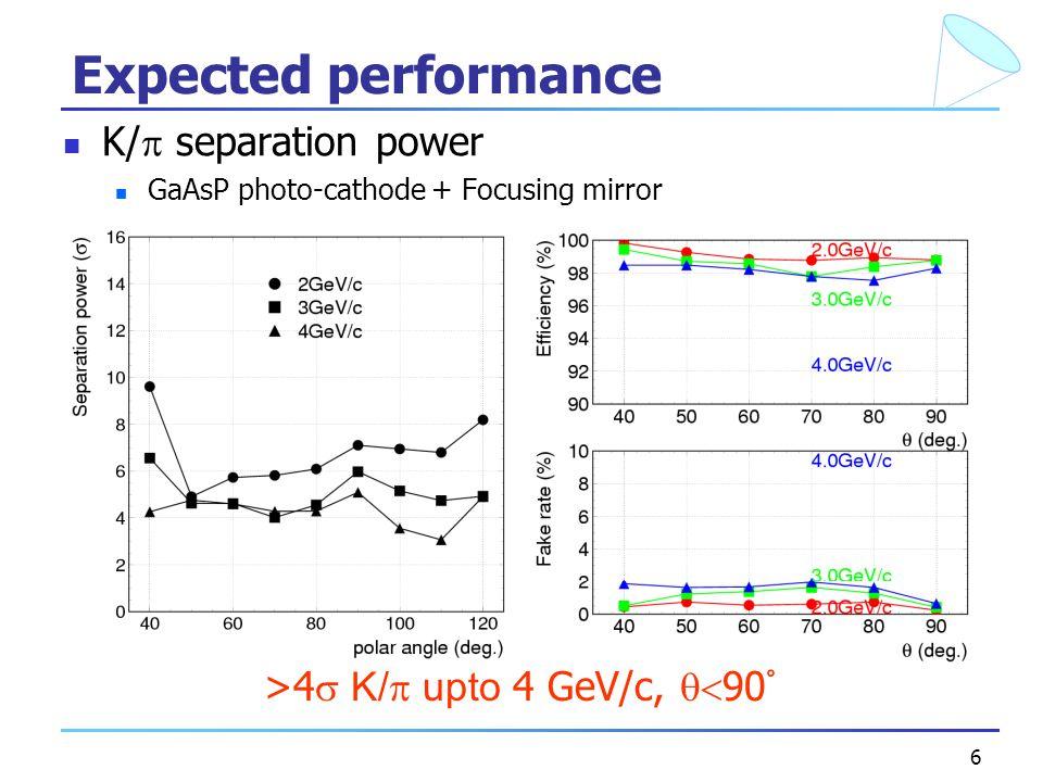 6 Expected performance K/  separation power GaAsP photo-cathode + Focusing mirror >4  K/  upto 4 GeV/c,  90 ゚