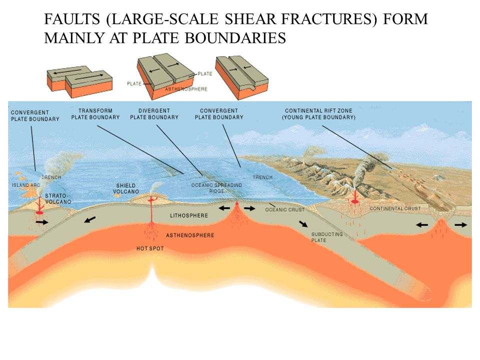 FAULTS (LARGE-SCALE SHEAR FRACTURES) FORM MAINLY AT PLATE BOUNDARIES