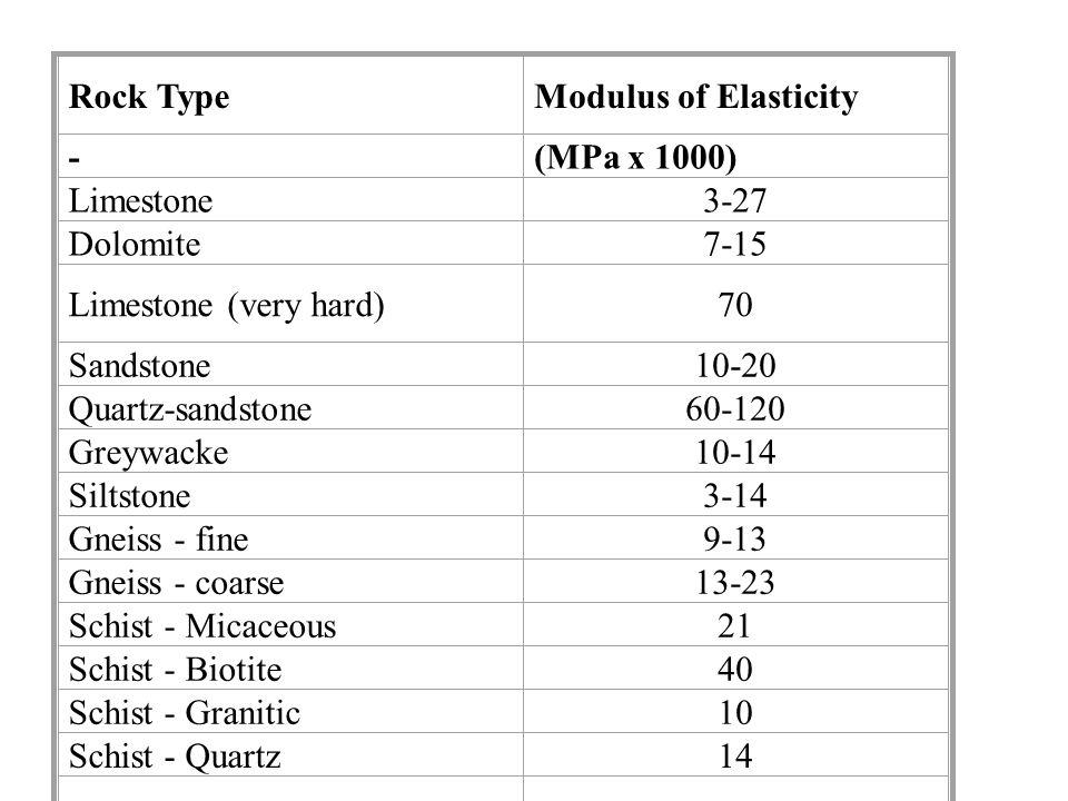 Rock Type Modulus of Elasticity -(MPa x 1000) Limestone3-27 Dolomite7-15 Limestone (very hard) 70 Sandstone10-20 Quartz- sandstone 60-120 Greywacke10-14 Siltstone3-14 Gneiss - fine9-13 Gneiss - coarse13-23 Schist - Micaceous 21 Schist - Biotite40 Schist - Granitic 10 Schist - Quartz14 Granite - very altered 2 Granite - slightly altered 10-20 Granite - good20-50 Quartzite - Micaceous 28 Quartzite - sound 50-80 Dolerite70-100 Basalt50 Andesite20-50 Amphibolite90