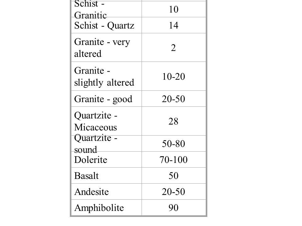 Rock nameSchmidt Hammer data (this work)Young's modulus-E (GPa) Density-D (kg m -3 ) Uniaxial strength-C 0 (MPa)Source of E Mean reboundStandard deviation Maresha chalk23.91.4 2.4 ± 1.1 1,22011[13] Cordoba-C limestone41.52.2 12.5 ± 0.96 2,07032[14] Berea sandstone50.81.919.32,10074[12] Indiana limestone50.61.2 25.3 ± 1.2 2,36062[18] Carrara marble58.60.8 39.2 ± 5.6 2,71095[16] Gevanim syenite65.01.9 53.4 ± 2.4 2,468259This work Mt.