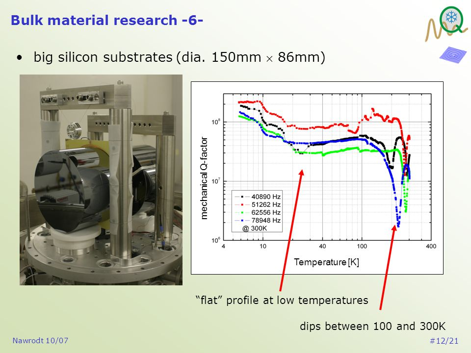 Nawrodt 10/07 #12/21 Bulk material research -6- big silicon substrates (dia.