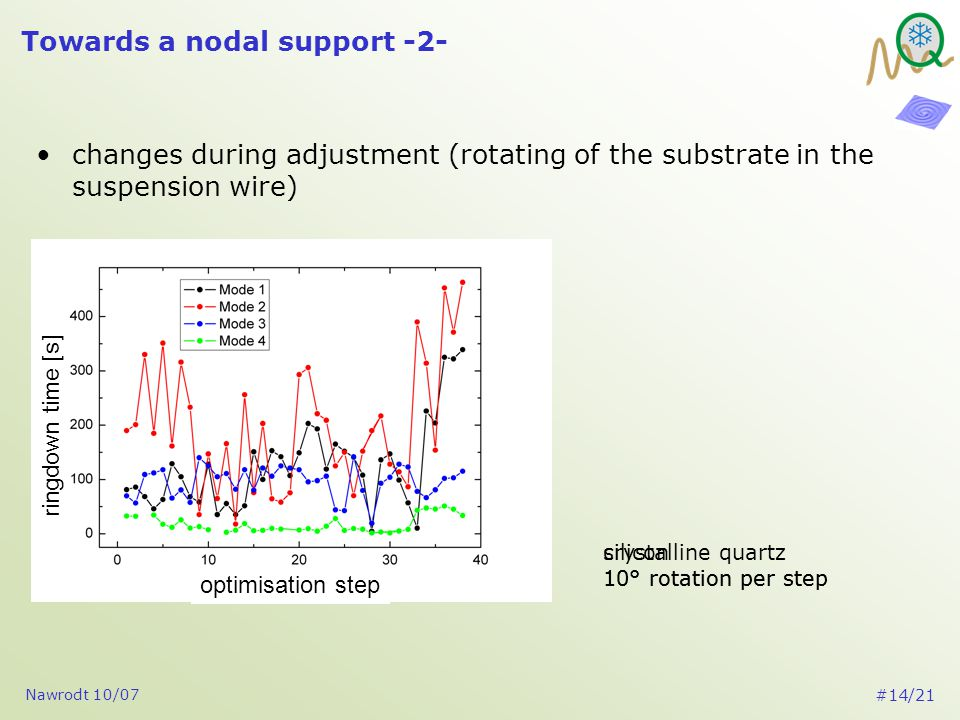 Nawrodt 10/07 #14/21 Towards a nodal support -2- changes during adjustment (rotating of the substrate in the suspension wire) optimisation step ringdown time [s] optimisation step ringdown time [s] crystalline quartz 10° rotation per step silicon 10° rotation per step