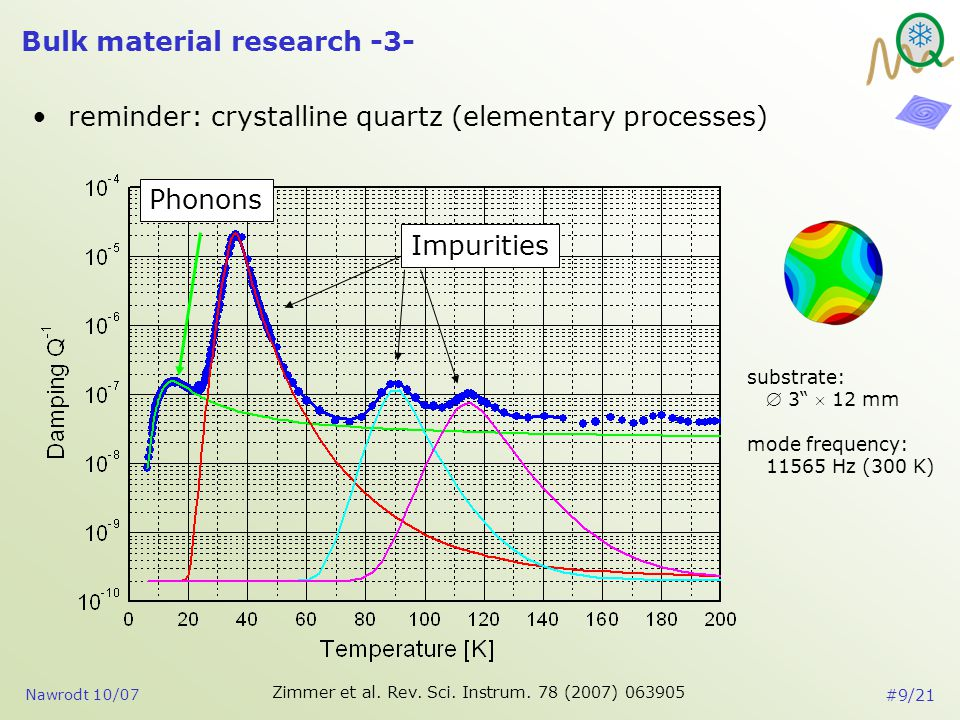Nawrodt 10/07 #10/21 Bulk material research -4- understanding anisotropy of the relaxation strength investigation of 3 cuts (x-, y-, z-cut from one single crystal) dia.