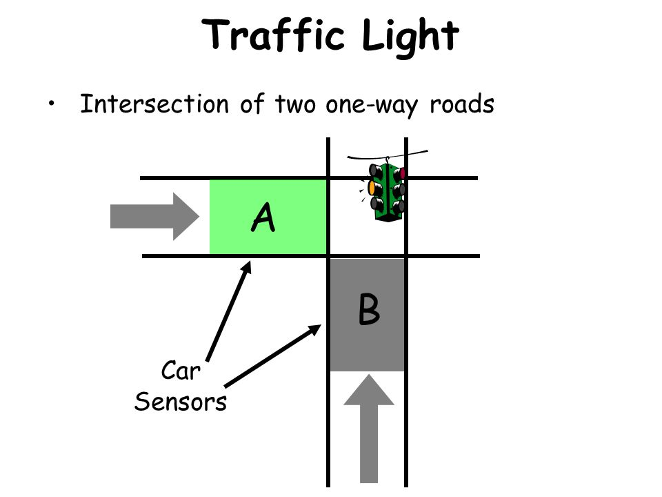 Traffic Light Design How do we go about designing the Traffic Light? First, let's think about all the possible States of the traffic light.