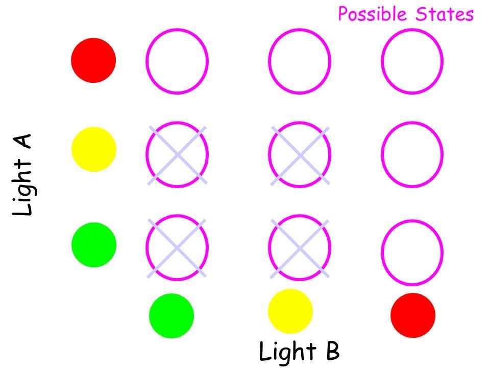 Light A Light B Possible States