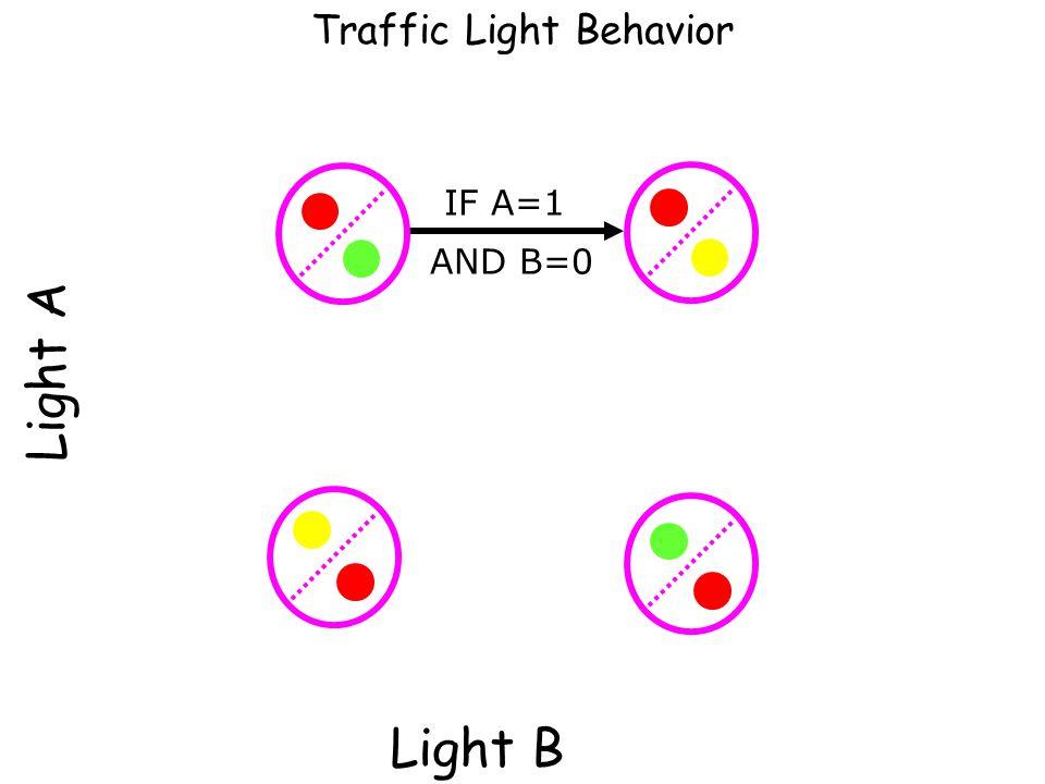 Light A Light B How should the Light behave? Car Sensors B A