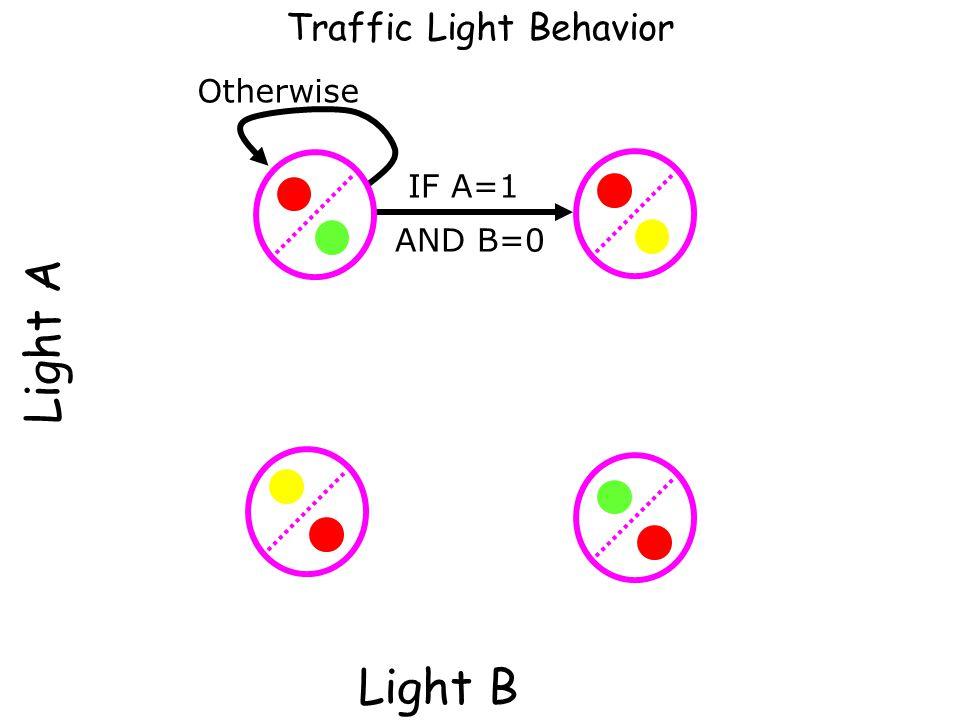 Light A Light B Traffic Light Behavior IF A=1 AND B=0