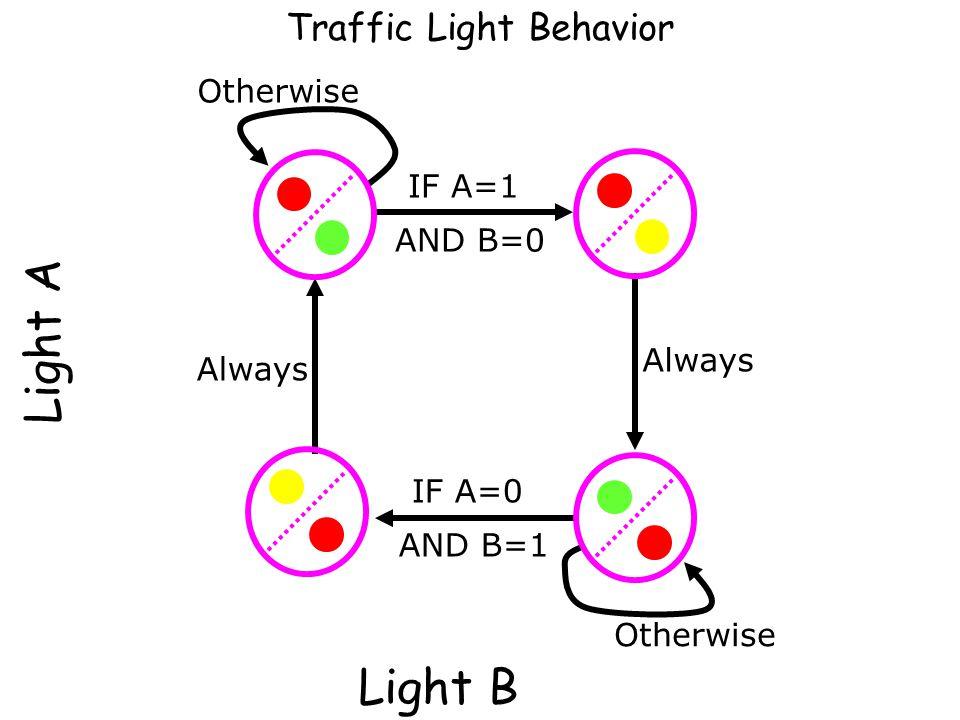 Light A Traffic Light Behavior IF A=1 AND B=0 Always Otherwise Light B Otherwise IF A=0 AND B=1