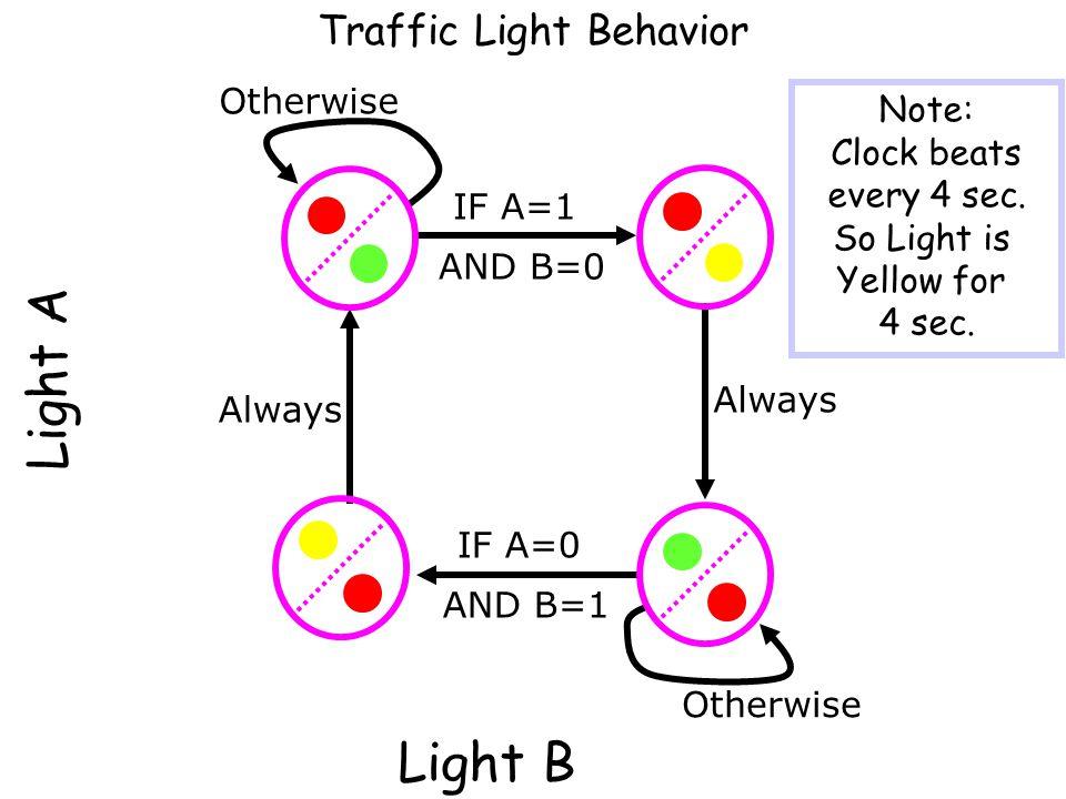 Light A Traffic Light Behavior IF A=1 AND B=0 Always IF A=0 AND B=1 Otherwise Light B Otherwise Always