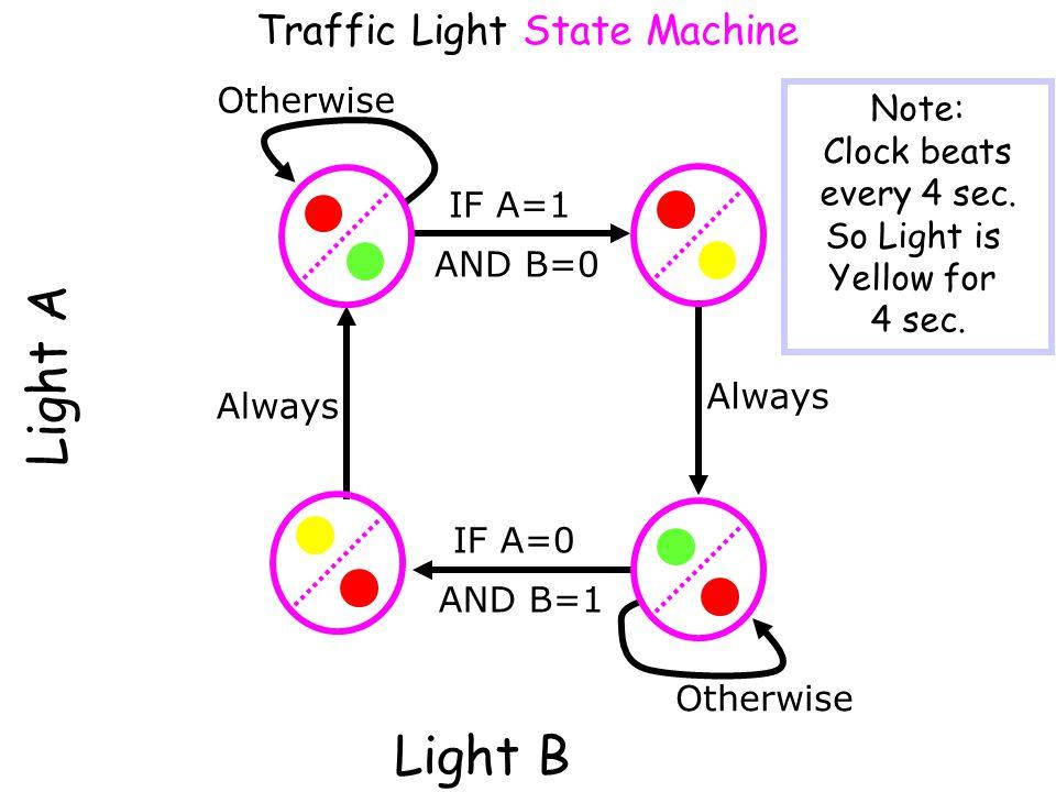 Light A Traffic Light Behavior IF A=1 AND B=0 Always IF A=0 AND B=1 Otherwise Light B Otherwise Always Note: Clock beats every 4 sec. So Light is Yell