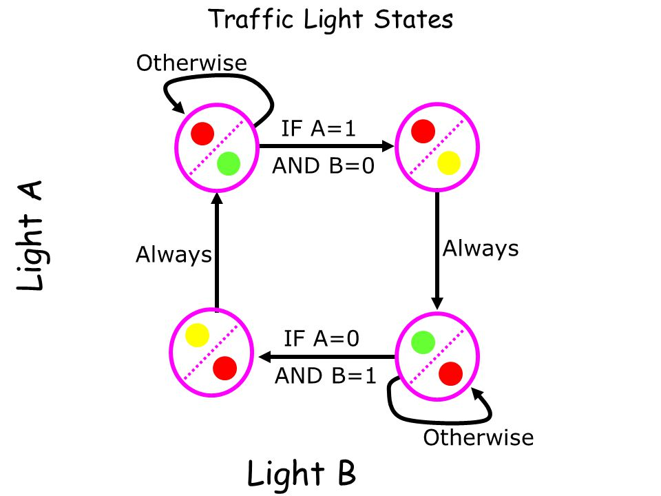 Traffic Light Design Problem 1: Remember which state it is in (Memory) How do represent the states? Answer: Just number them (using binary numbers). W