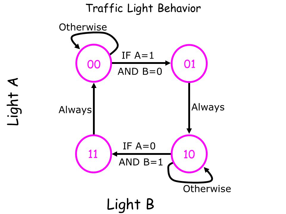 Traffic Light Behavior Build A Truth Table for next state / Output M 1 M 2 ABD 1 D 2 Light A RedLight B Red … 00100110