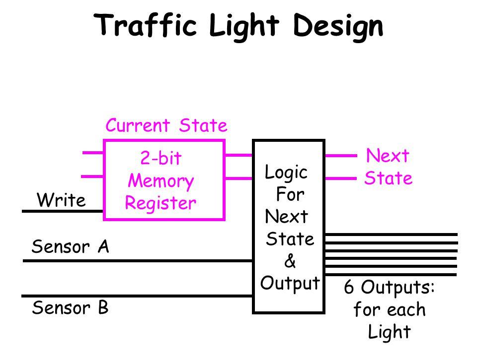 Traffic Light Design 2-bit Memory Register Current State Write Sensor A Sensor B M1M1 M2M2 D1D1 D2D2