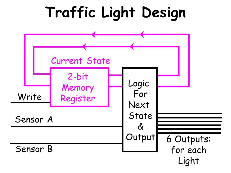 Traffic Light Design 2-bit Memory Register Write Sensor A Sensor B Logic For Next State & Output 6 Outputs: for each Light Current State Next State