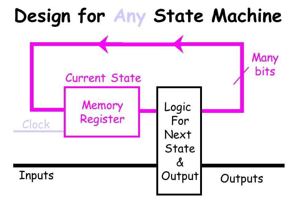 Traffic Light Design 2-bit Memory Register Clock Sensor A Sensor B Logic For Next State & Output 6 Outputs: for each Light Current State
