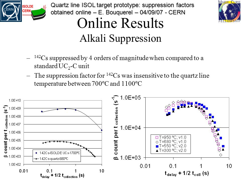 Quartz line ISOL target prototype: suppression factors obtained online – E.