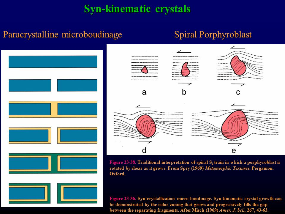 Syn-kinematic crystals Paracrystalline microboudinageSpiral Porphyroblast Figure 23-36. Syn-crystallization micro-boudinage. Syn-kinematic crystal gro
