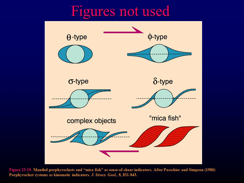"Figures not used Figure 23-19. Mantled porphyroclasts and ""mica fish"" as sense-of-shear indicators. After Passchier and Simpson (1986) Porphyroclast s"