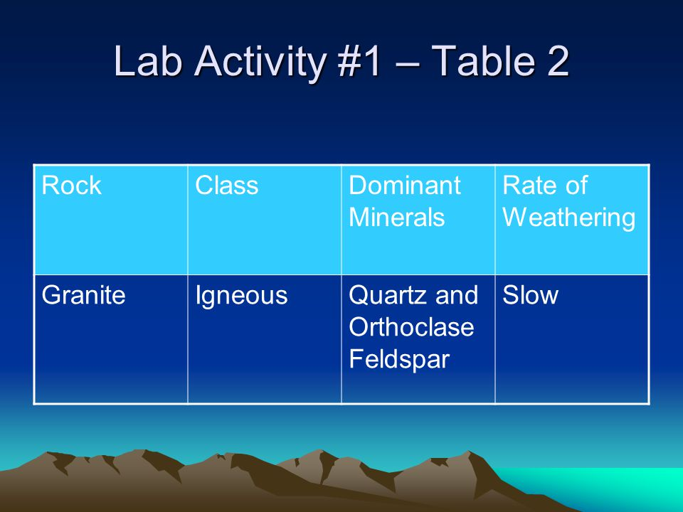 Lab Activity #1 – Table 2 RockClassDominant Minerals Rate of Weathering GraniteIgneousQuartz and Orthoclase Feldspar Slow
