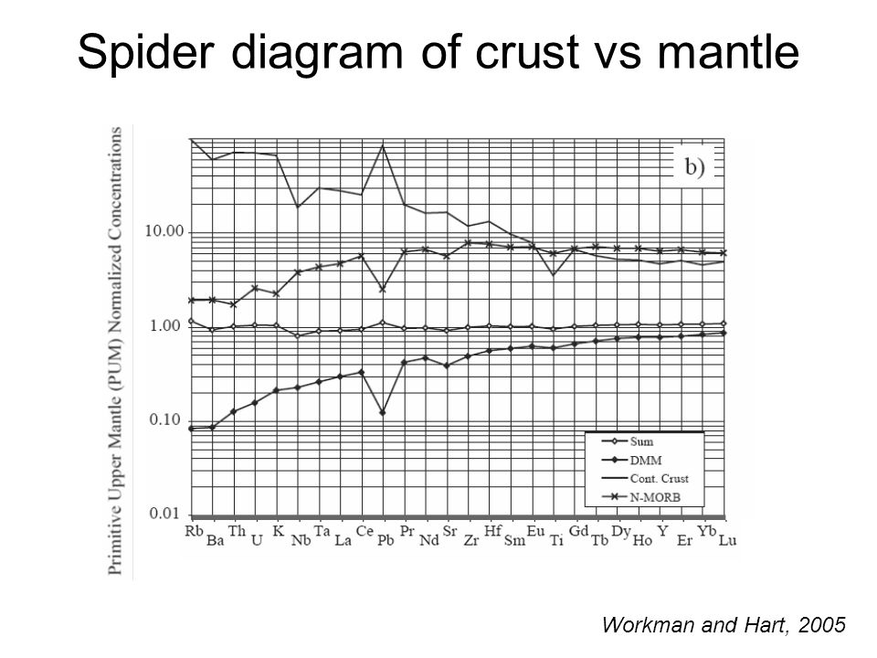 Spider diagram of crust vs mantle Workman and Hart, 2005