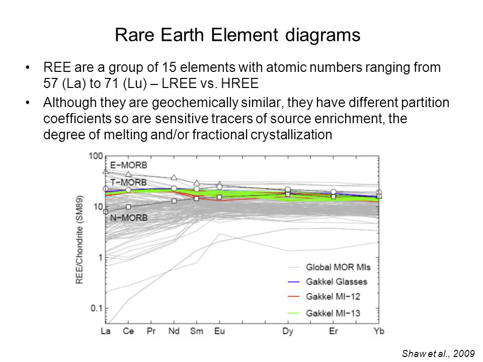 Rare Earth Element diagrams REE are a group of 15 elements with atomic numbers ranging from 57 (La) to 71 (Lu) – LREE vs.