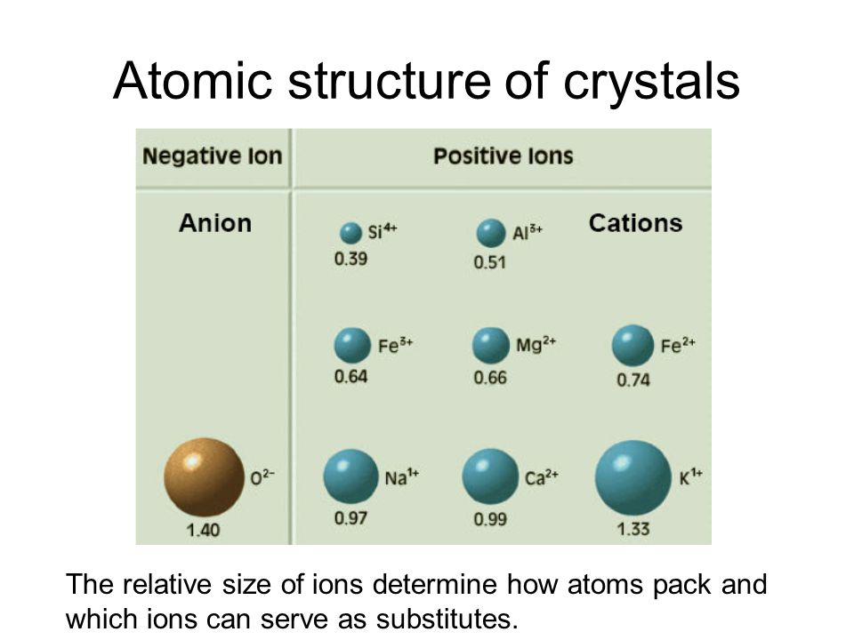 Atomic structure of crystals The relative size of ions determine how atoms pack and which ions can serve as substitutes.