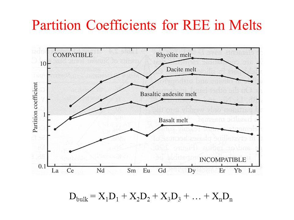 Partition Coefficients for REE in Melts D bulk = X 1 D 1 + X 2 D 2 + X 3 D 3 + … + X n D n