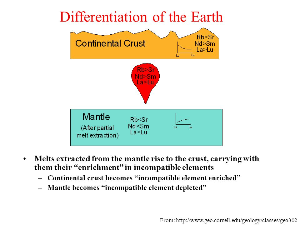 """Differentiation of the Earth Melts extracted from the mantle rise to the crust, carrying with them their """"enrichment"""" in incompatible elements –Contin"""