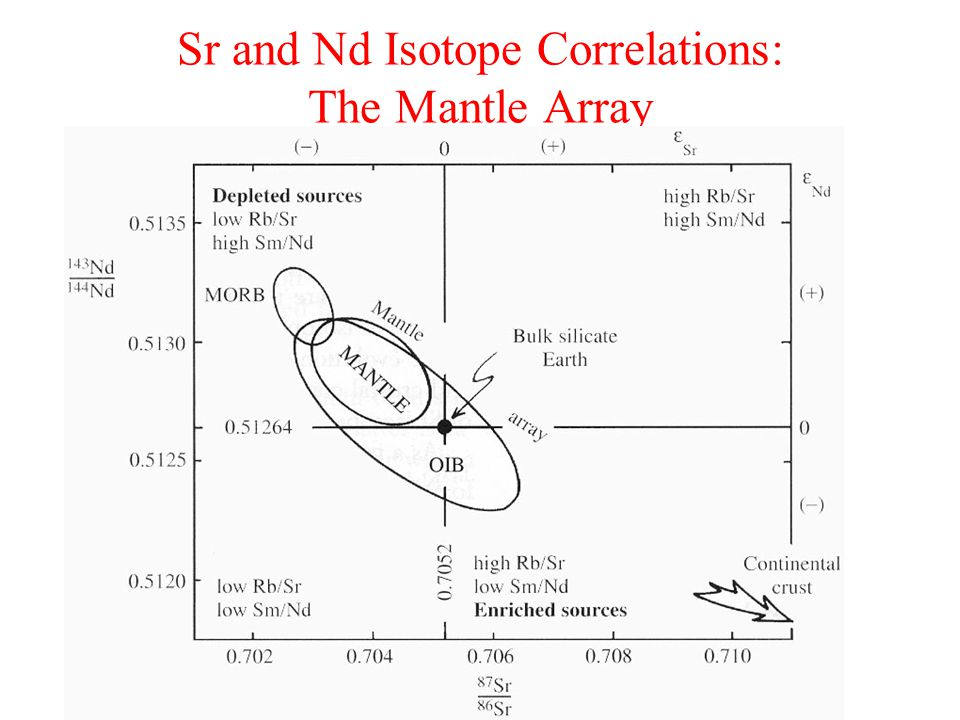 Sr and Nd Isotope Correlations: The Mantle Array