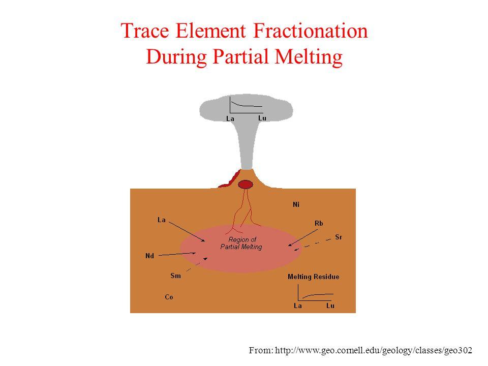 Basalt Types-Major Element Variation