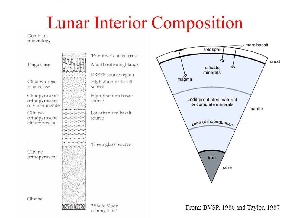 Lunar Interior Composition From: BVSP, 1986 and Taylor, 1987