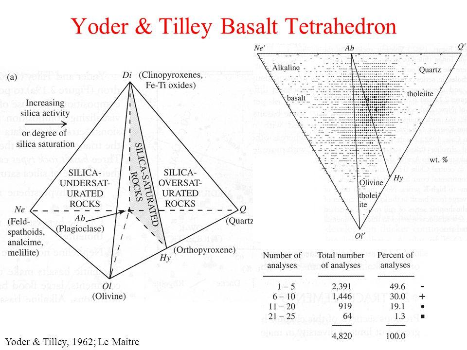 Yoder & Tilley Basalt Tetrahedron Yoder & Tilley, 1962; Le Maitre