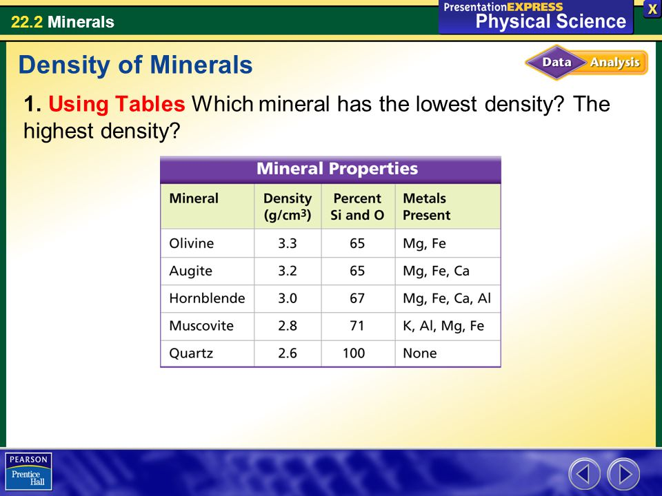 22.2 Minerals 1. Using Tables Which mineral has the lowest density? The highest density? Density of Minerals