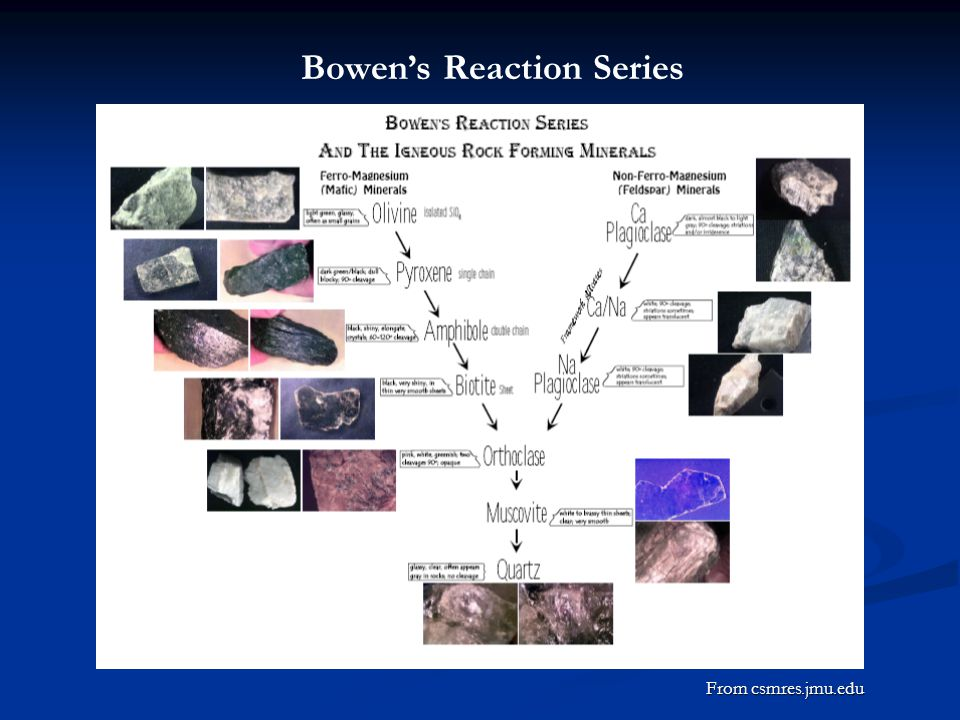 Bowen's Reaction Series From csmres.jmu.edu