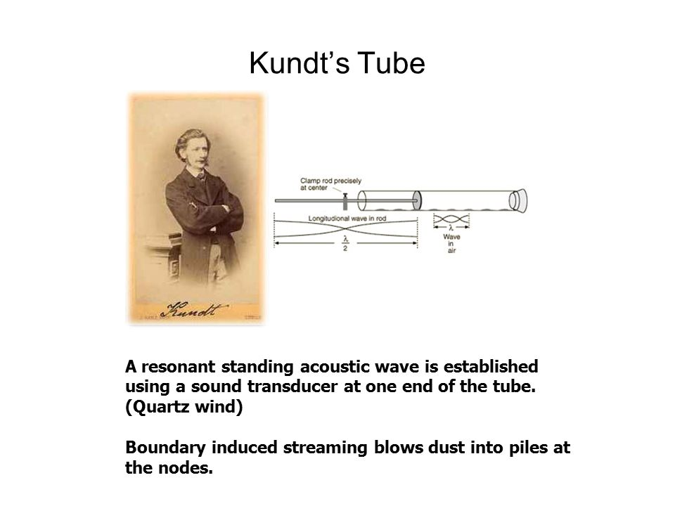 Kundt's Tube A resonant standing acoustic wave is established using a sound transducer at one end of the tube.