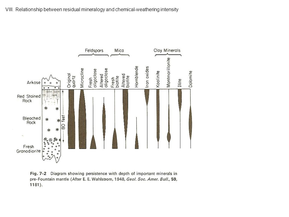 VIII. Relationship between residual mineralogy and chemical-weathering intensity