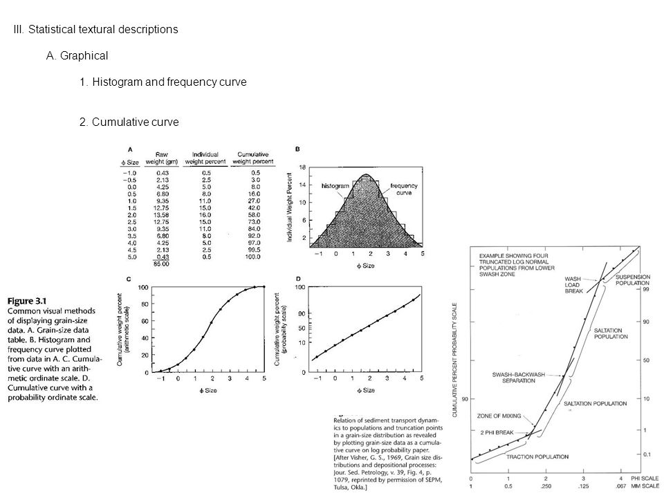 III. Statistical textural descriptions A. Graphical 1.