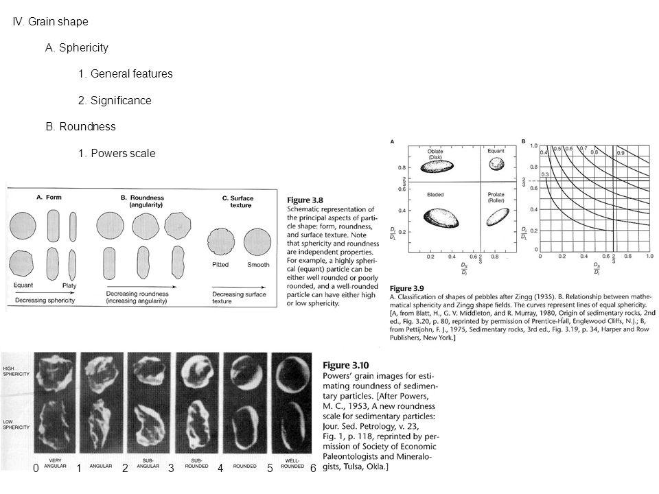 IV. Grain shape A. Sphericity 1. General features 2.