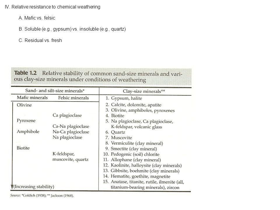 2. Calculation methods i. Graphical ii. Moment