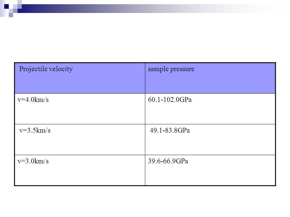 Projectile velocitysample pressure v=4.0km/s 60.1-102.0GPa v=3.5km/s 49.1-83.8GPa v=3.0km/s39.6-66.9GPa