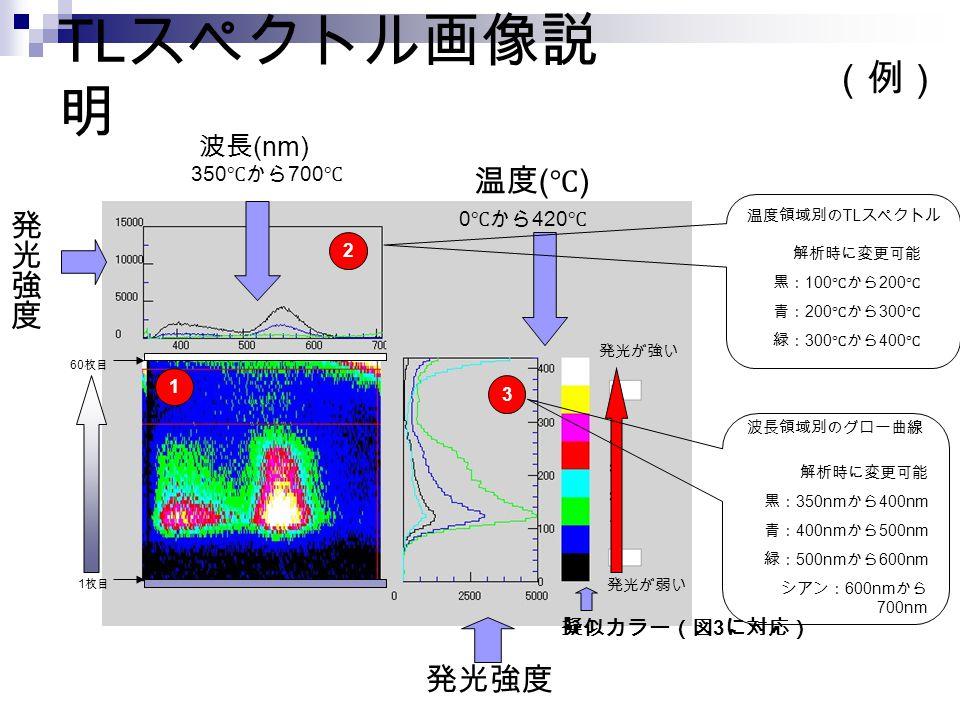 (例) 波長 (nm) 擬似カラー(図 3 に対応) 0 ℃から 420 ℃ 350 ℃から 700 ℃ 発光が強い 発光が弱い 1 枚目 60 枚目 1 3 2 発光強度 温度 ( ℃ ) 解析時に変更可能 黒: 350nm から 400nm 青: 400nm から 500nm 緑: 500nm から 600nm シアン: 600nm から 700nm 波長領域別のグロー曲線 温度領域別の TL スペクトル 解析時に変更可能 黒: 100 ℃から 200 ℃ 青: 200 ℃から 300 ℃ 緑: 300 ℃から 400 ℃ TL スペクトル画像説 明