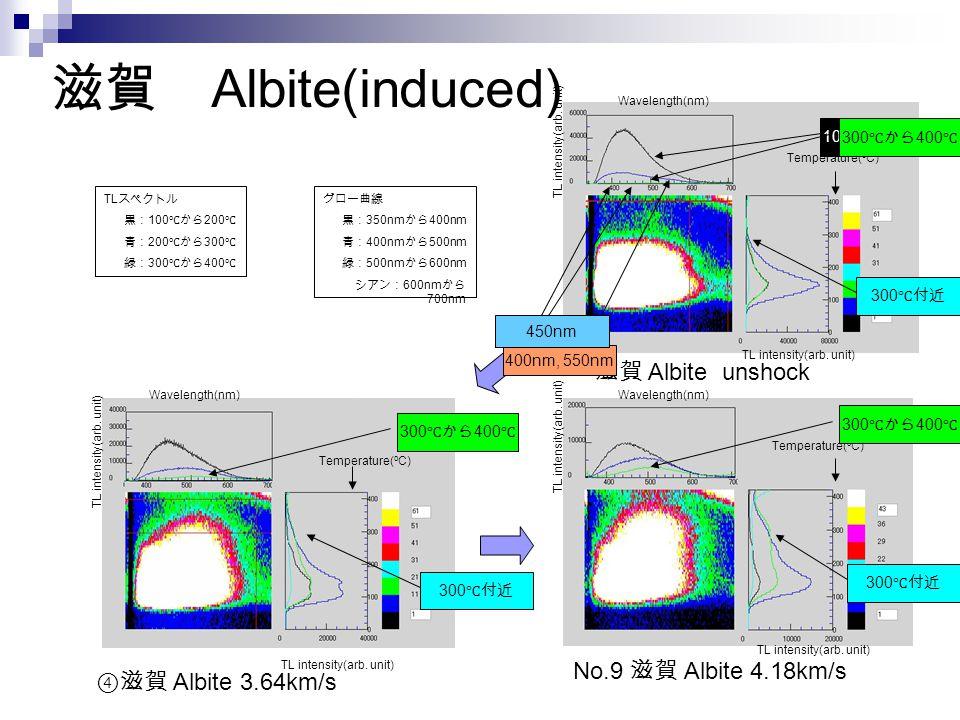 滋賀 Albite(induced) No.9 滋賀 Albite 4.18km/s ④滋賀 Albite 3.64km/s 滋賀 Albite unshock TL スペクトル 黒: 100 ℃から 200 ℃ 青: 200 ℃から 300 ℃ 緑: 300 ℃から 400 ℃ グロー曲線 黒: 350nm から 400nm 青: 400nm から 500nm 緑: 500nm から 600nm シアン: 600nm から 700nm Wavelength(nm) TL intensity(arb.