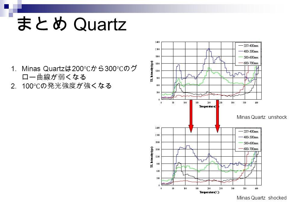 Minas Quartz unshock Minas Quartz shocked 1.Minas Quartz は 200 ℃から 300 ℃のグ ロー曲線が弱くなる 2.100 ℃の発光強度が強くなる まとめ Quartz