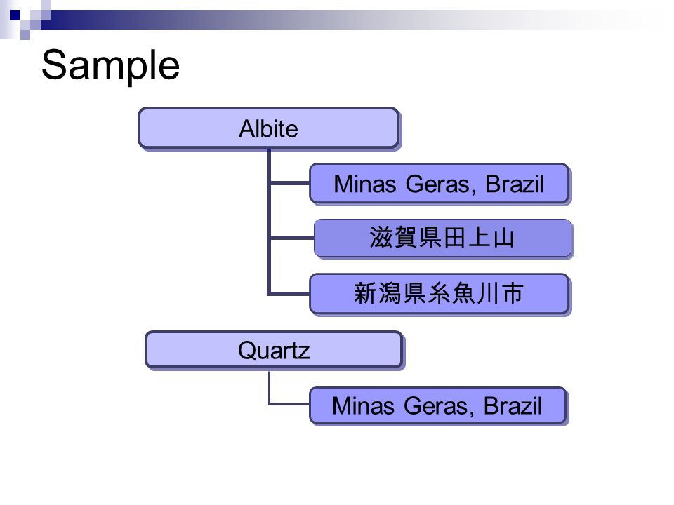 Sample Albite Minas Geras, Brazil 滋賀県田上山 新潟県糸魚川市 Quartz Minas Geras, Brazil